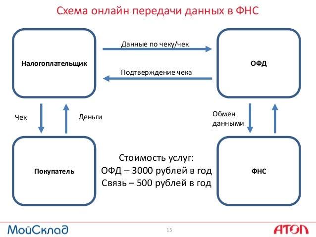 15 Схема онлайн передачи