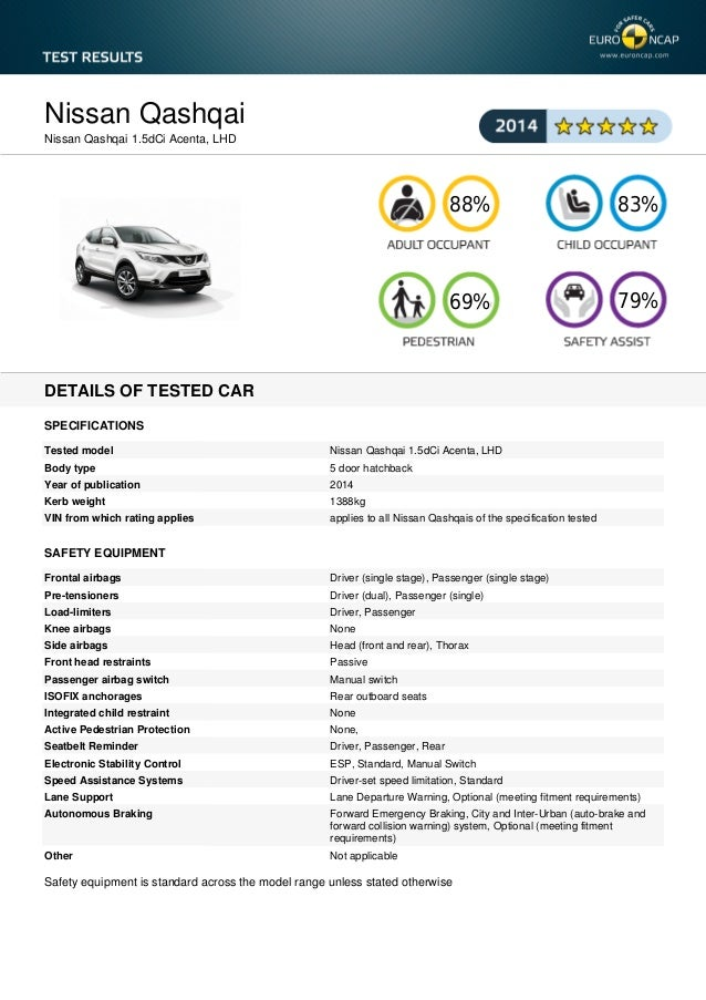 Nissan Qashqai Nissan Qashqai 1.5dCi Acenta, LHD  88%  83%  69%  79%  DETAILS OF TESTED CAR SPECIFICATIONS Tested model  N...