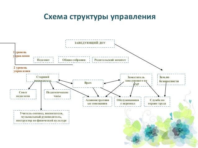 Схема структуры управления