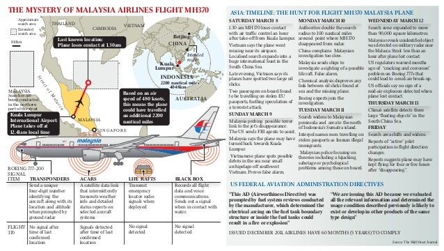 The Mystery of Malaysian Airlines MH370