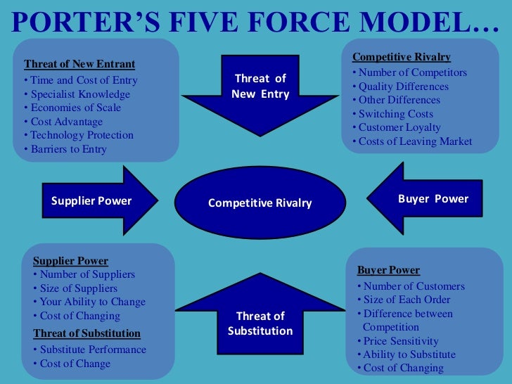 unilever foods philippines porters five forces Description in case of unilever foods, one of the possible  analysis of  unilever's differentiation strategy porter's five forces is as follows:.