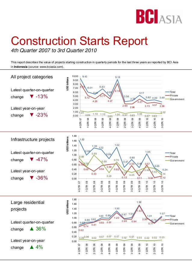 Construction Starts Report 4th Quarter 2007 to 3rd Quarter 2010 This report describes the value of projects starting const...