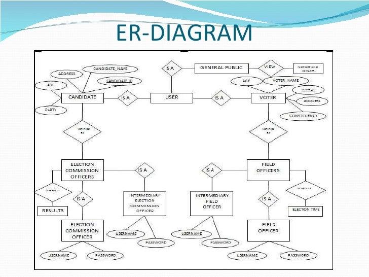 Voting System Design