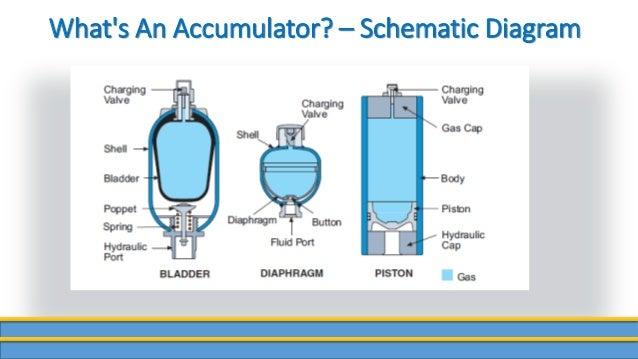 Hydraulic Accumulator Diagram : Babatunde mobisola accumulator systems