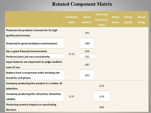 Product Rotation Matrix Rotated Component Matrix