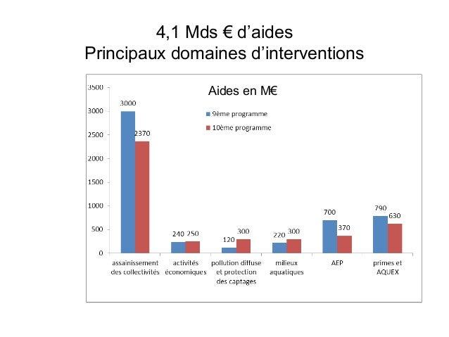 4,1 Mds € d'aidesPrincipaux domaines d'interventionsAides en M€