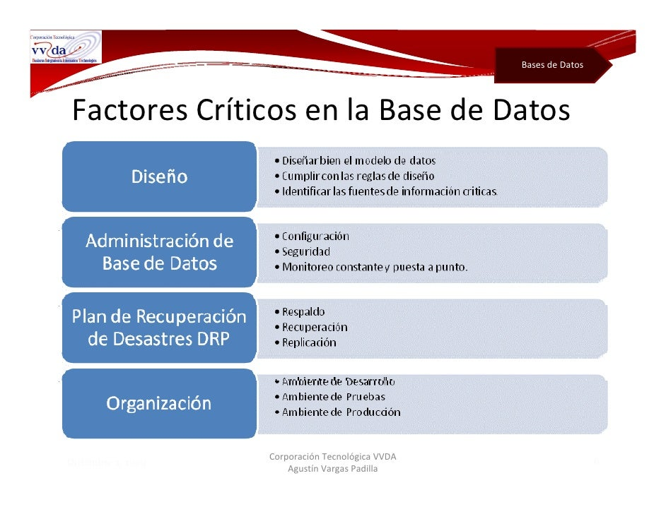Base de Datos Crm Bases de Datos Características