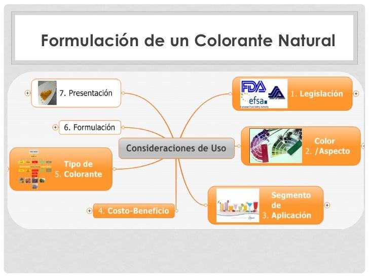 Colorantes Naturales En Alimentos Pdf Food Is Medicine