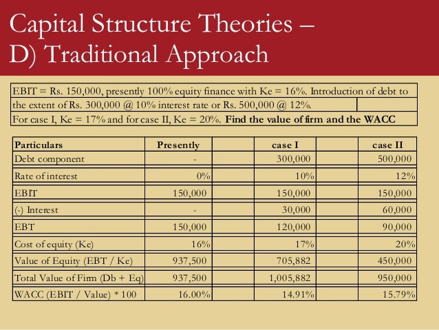 theories of capital structure Capital structure theories of capital structure finance essay introduction the review of literature is in three main parts: the theoretical review, empirical review and conceptual framework.