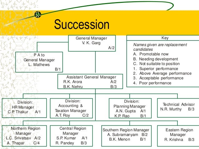 Examples of succession planning in business accmission Gallery