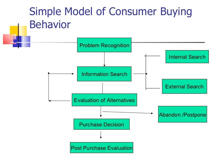 Customer buyer behaviour