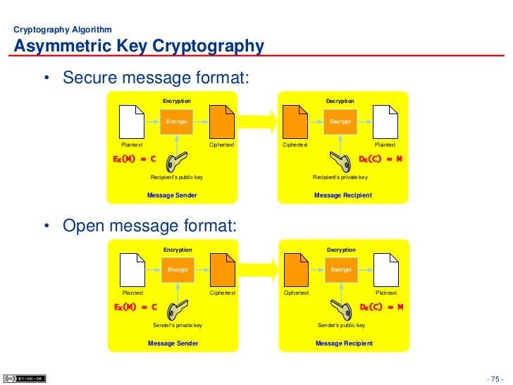 asymmetric key cryptography pdf