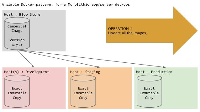 A simple Docker pattern, for a Monolithic app/server dev-ops Host(s) : Development Host : Staging Host : Production Host :...