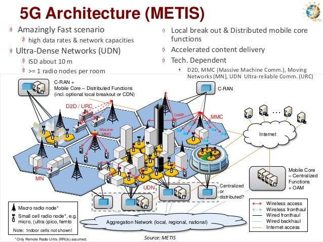 5 g webinar slides for Architecture 5g