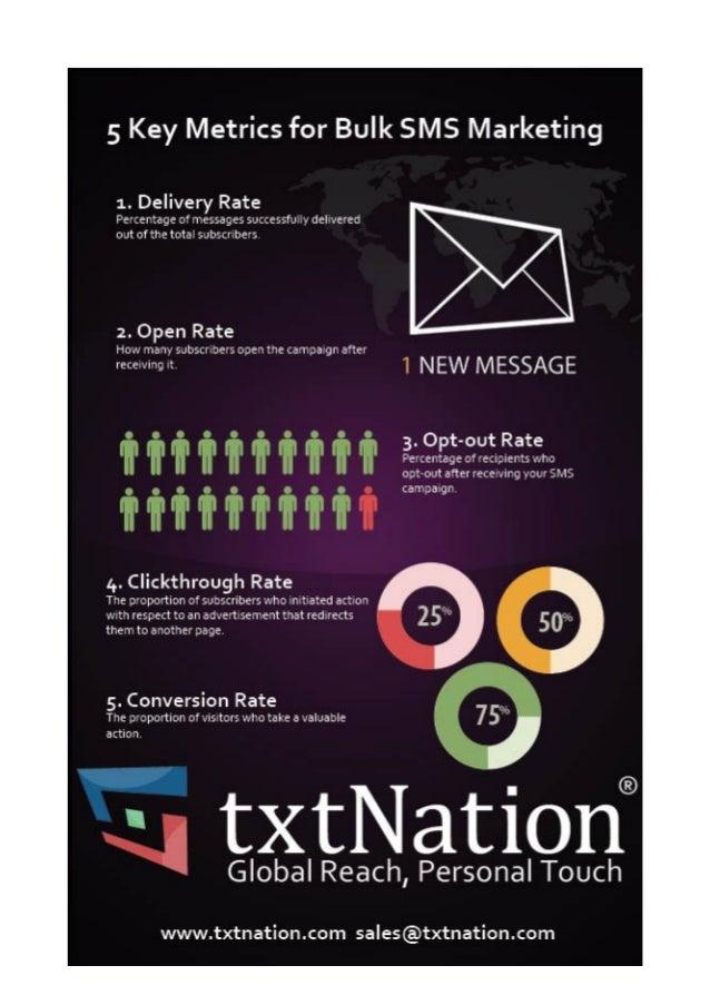 Infographic - 5 Key Metrics for Bulk SMS Marketing