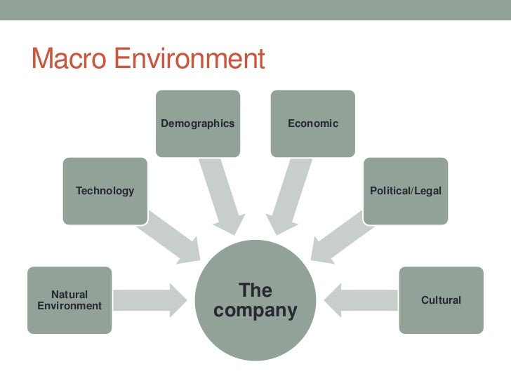 micro and macro environment forces can influence the marketing strategies The marketing environment surrounds and impacts upon the organization there are three key elements to the marketing environment which are the internal environment, the microenvironment and the macroenvironment why are they important well marketers build both internal and external relationships.