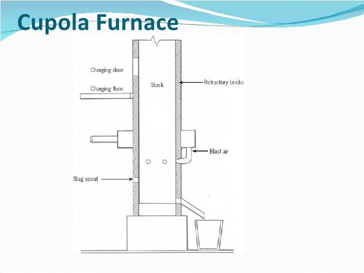 Cupola furnace operation ppt ppsspp gold pro for Cupola plans pdf