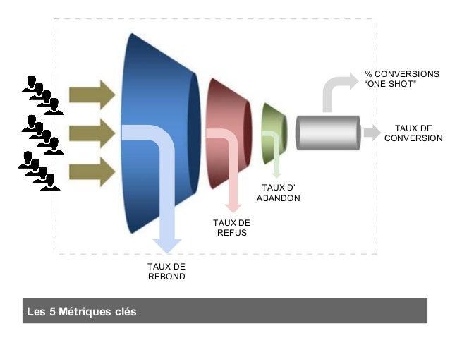 """TAUX DE REBOND TAUX DE REFUS TAUX D' ABANDON TAUX DE CONVERSION % CONVERSIONS """"ONE SHOT"""" Les 5 Métriques clés"""
