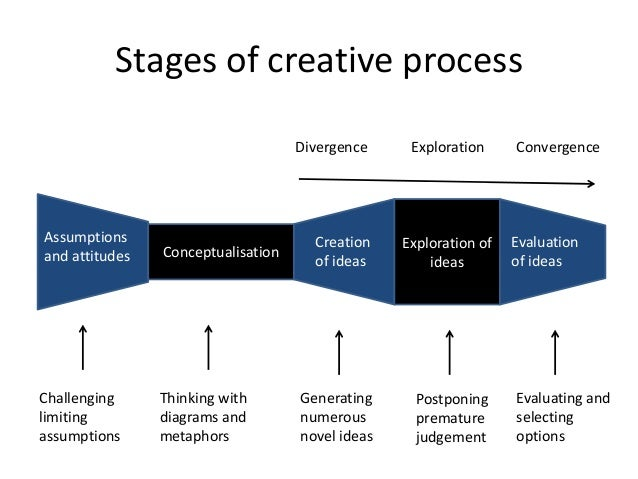 wallis stages of the creative process Graham wallas' model wallas described four stages of creation 1 roger von oech presents a model of the creative process based on the wallas model.