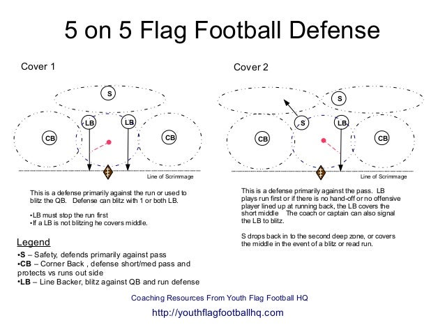 on  flag football defense diagram on  flag football defense cover  cbcb lblb s ●s   safety