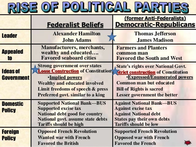 comparing the views of the federalist and democratic republican parties The democratic-republicans nominated new york by 1800, the fourth of july was closely identified with the federalist party republicans were annoyed and staged.