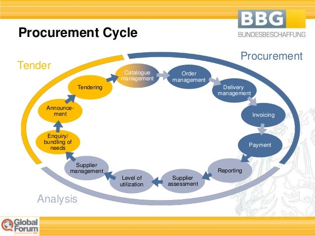 Procurement management ppt