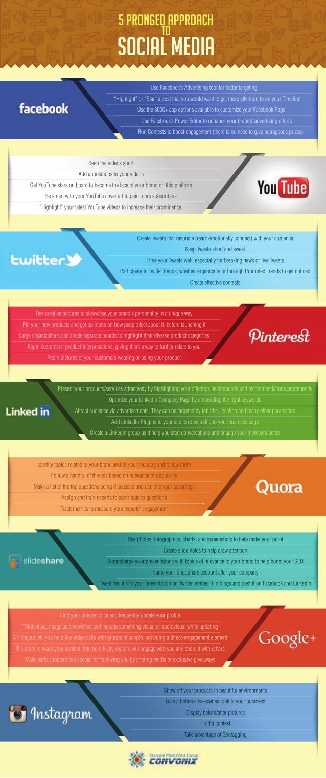 5 Pronged Approach to 9 Social Media