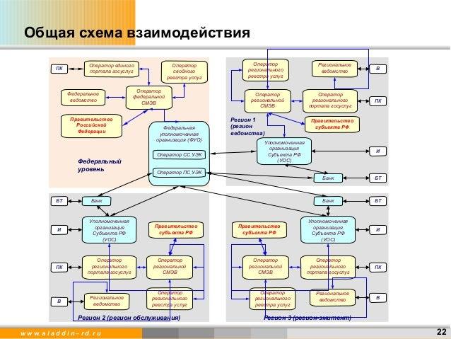 Общая схема взаимодействия ПК