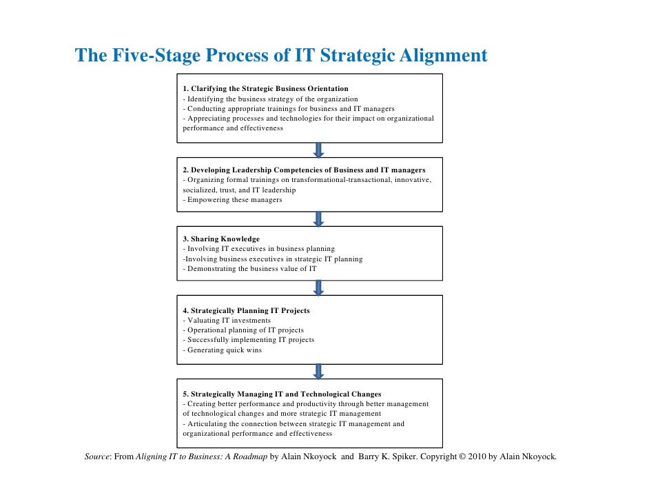 strategic alignment worksheet What actions can a b-to-b organization take for better cooperation and alignment between sales and marketing teams find out our findings and advice.