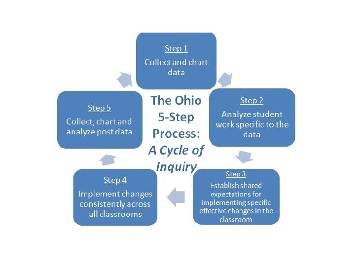 Kindergarten Teacher-Based Teams: Collaborating for Student Success -5 step process graphic