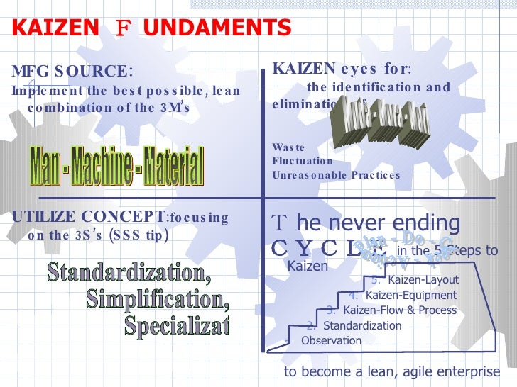 <ul><li>T he never ending  </li></ul><ul><li>CYCLE in the  5 Steps to Kaizen   5.   Kaizen-Layout </li></ul><ul><ul><li>4....