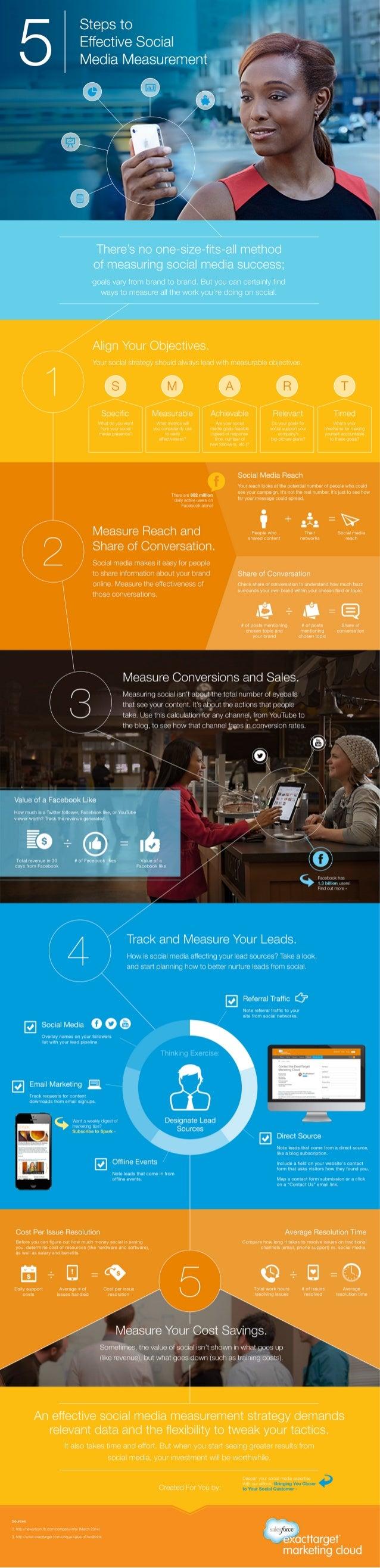 5 steps to effective social media measurement