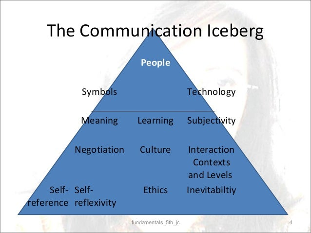 human communication 2 essay