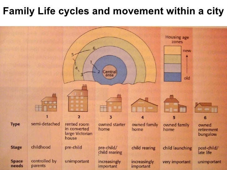 the fundamental cornerstone of the family life cycle Build for people by jonathan clarke a cycle we think will come to define build to rent development the rental lifecycle supporting life changes.