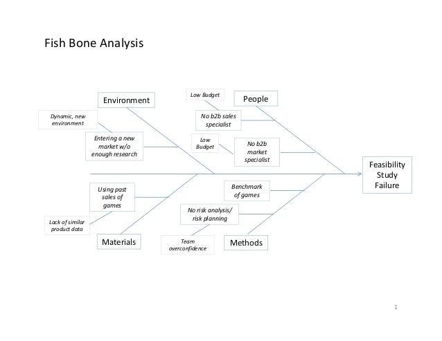 FishBoneAnalysis People Methods Environment Materials Benchmark ofgames Noriskanalysis/ riskplanning Team overco...