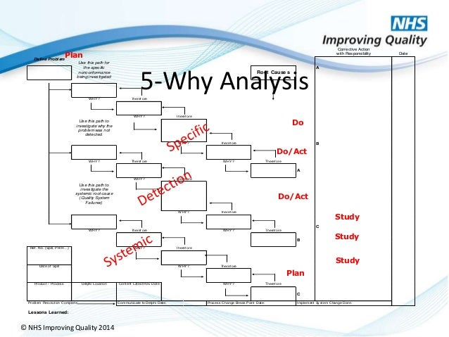 Why why diagram template