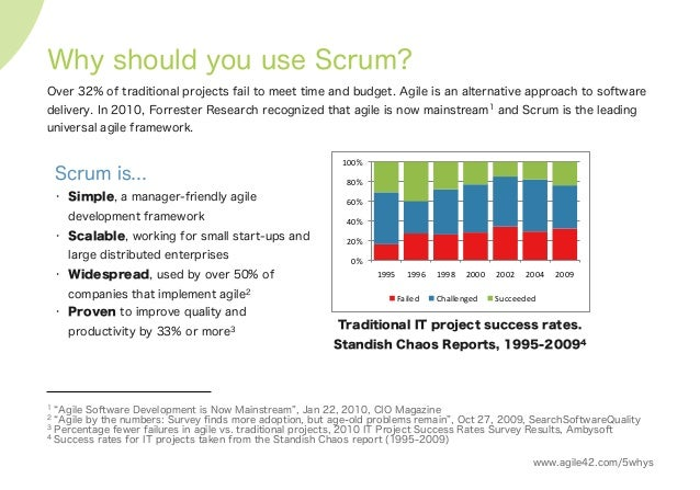 Why should you use Scrum? Over 32% of traditional projects fail to meet time and budget. Agile is an alternative approach ...