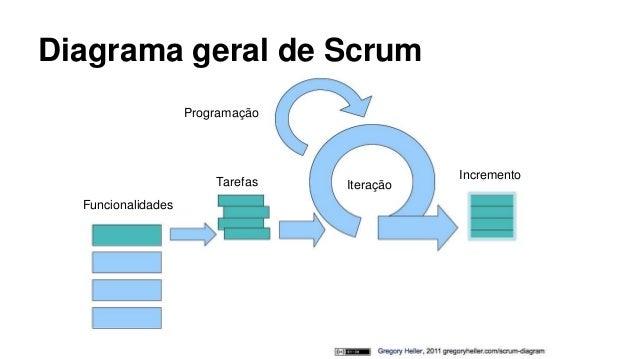 Diagrama de Scrum Diagrama Geral de Scrum
