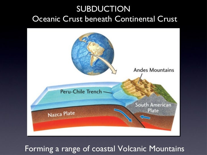 SUBDUCTION  Oceanic Crust beneath Continental Crust Forming a range of coastal Volcanic Mountains