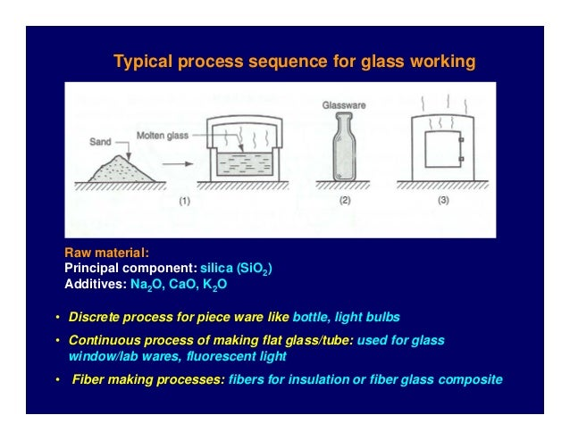 Typical process sequence for glass working  Raw material: Principal component: silica (SiO2) Additives: Na2O, CaO, K2O • D...
