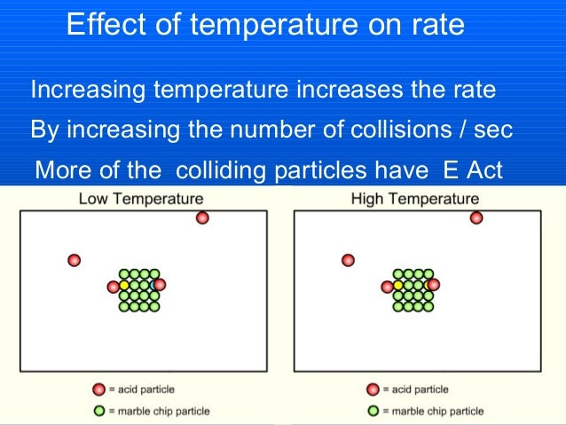factor effecting reaction rates Three factors that can affect the rate of a chemical reaction are described at the beginning of section 138 they are concentrations of reactants, the temperature the reaction is run at, and the presence or absence of a catalyst other factors may also be involved some of these factors may not affect the rate of specific.