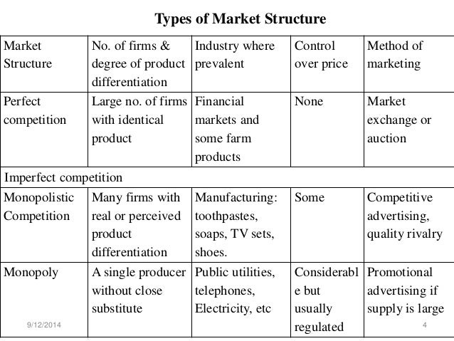 market structures and pricing essay Market structure (perfect competition, monopolistic competition, oligopoly, monopoly) market structures, describe each market structure (perfect competition, monopolistic competition, oligopoly, monopoly), provide a real life example of each market, and respond to the following questions for each market structure.