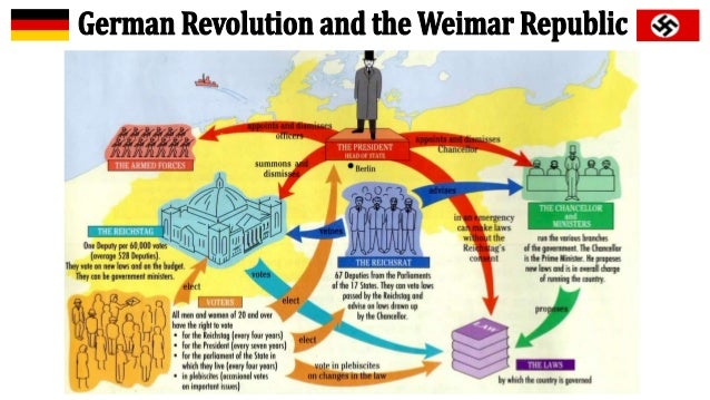 Weimar Germany - preparation and adoption of a new
