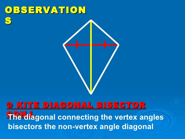 Vertex Angles Bisectors