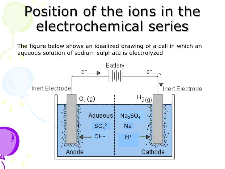 electrolysis of copper sulphate chemistry essay Learn about and revise electrolysis with this bbc bitesize gcse chemistry (edexcel) study to investigate the electrolysis of copper sulfate solution using non.