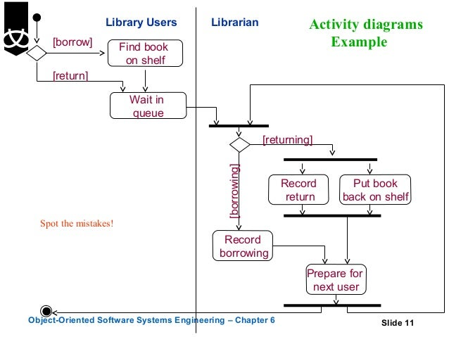 activity diagrams       library users librarian activity diagrams