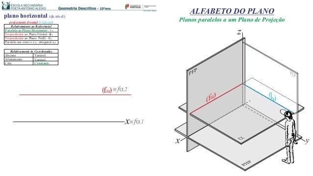 ( )f x f1 f2 plano horizontal (de nível) projectante frontal (e lateral) Cota Abcissa Constante Variável Relativamente ...