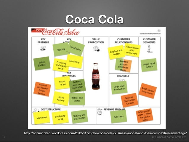 Business Model And Pitch Coca