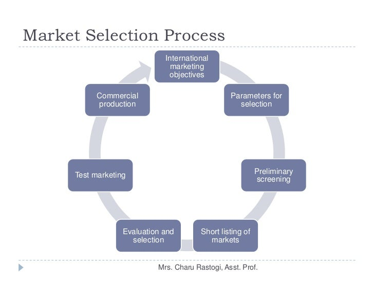 an analysis of the term international marketing Learn when and how an organization employs the marketing strategy: brand marketing  and gain job experience through data collection and analysis positions,.
