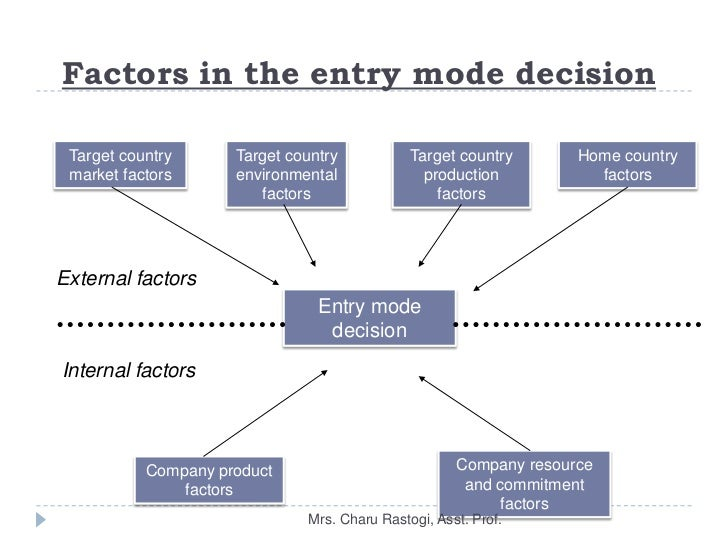 vietnam market entry decisions essay Entry modes of starbucks influential factors contributing to the entry mode decision appropriate entry mode for that specific market the decision of entry.